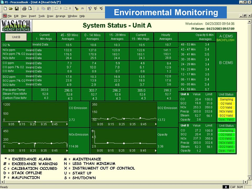 11 © 2008 OSIsoft, Inc. – Company Confidential Japan Seminar 2008 Environmental Monitoring