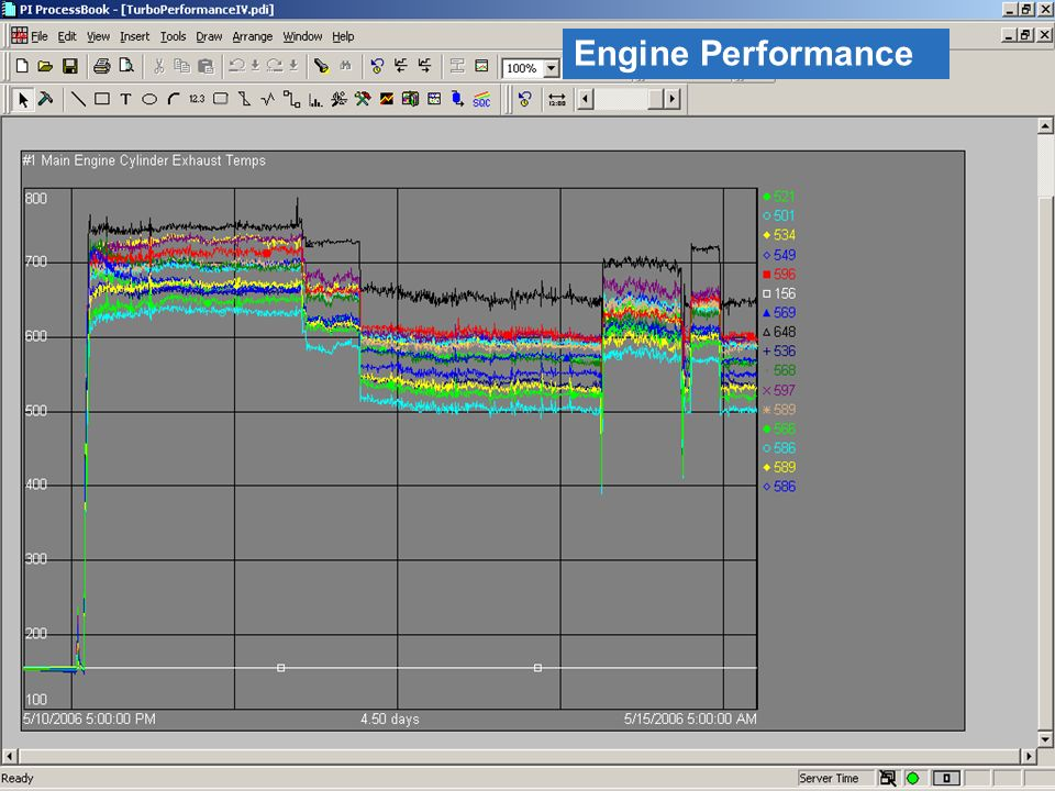 14 © 2008 OSIsoft, Inc. – Company Confidential Japan Seminar 2008 Engine Performance