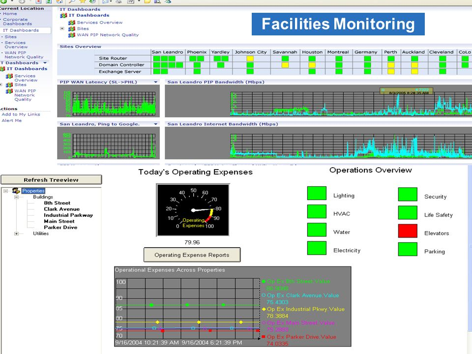 23 © 2008 OSIsoft, Inc. – Japan Seminar 2008 Facilities Monitoring