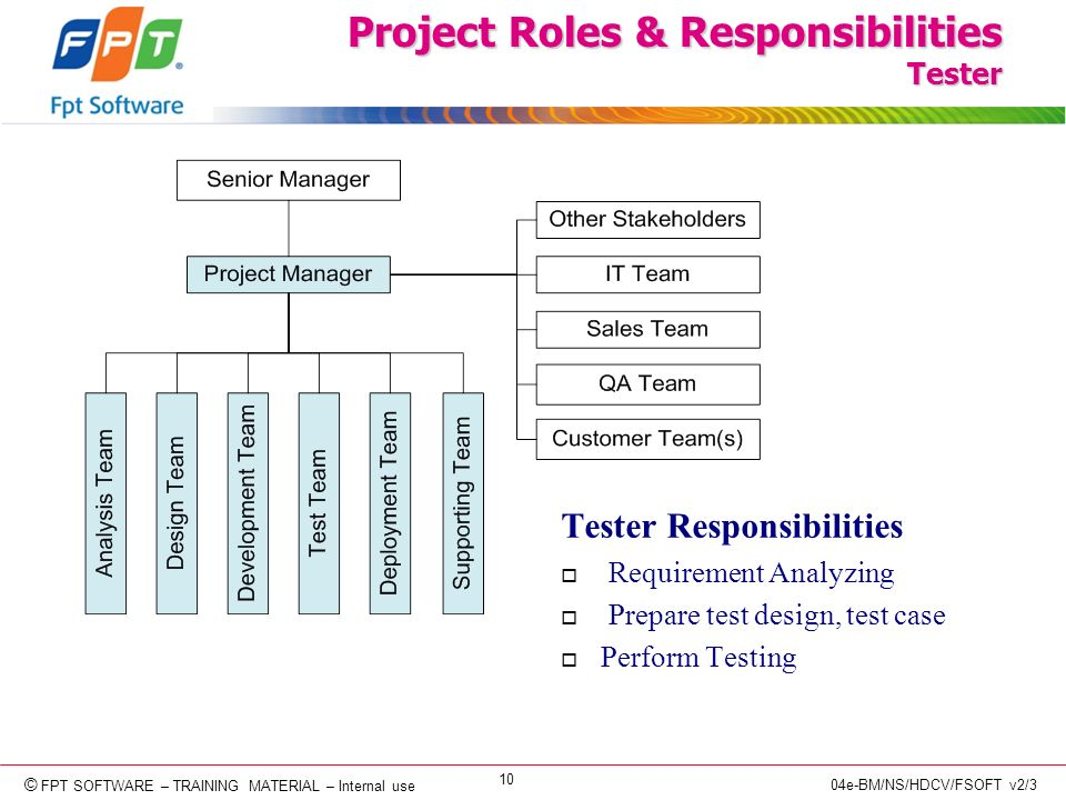 © Copyright 2006 FPT Software 10 © FPT SOFTWARE – TRAINING MATERIAL – Internal use 04e-BM/NS/HDCV/FSOFT v2/3 Project Roles & Responsibilities Tester Tester Responsibilities o Requirement Analyzing o Prepare test design, test case o Perform Testing