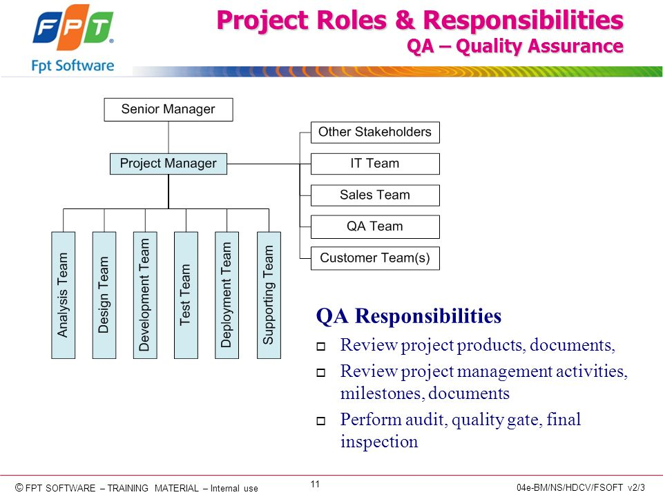 © Copyright 2006 FPT Software 11 © FPT SOFTWARE – TRAINING MATERIAL – Internal use 04e-BM/NS/HDCV/FSOFT v2/3 Project Roles & Responsibilities QA – Quality Assurance QA Responsibilities o Review project products, documents, o Review project management activities, milestones, documents o Perform audit, quality gate, final inspection