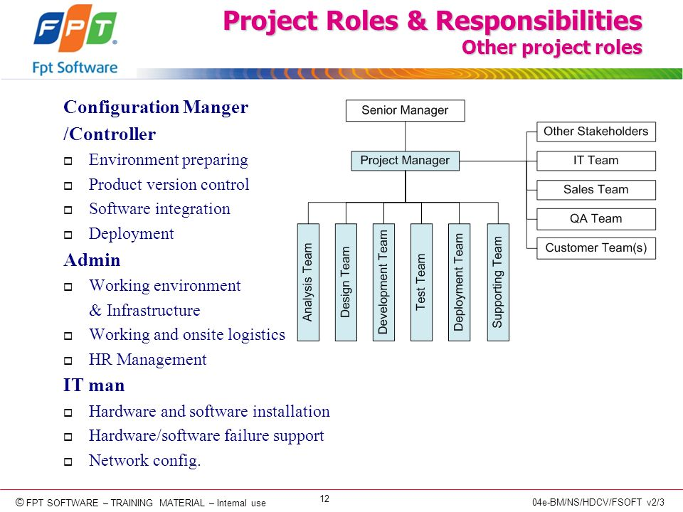 © Copyright 2006 FPT Software 12 © FPT SOFTWARE – TRAINING MATERIAL – Internal use 04e-BM/NS/HDCV/FSOFT v2/3 Project Roles & Responsibilities Other project roles Configuration Manger /Controller o Environment preparing o Product version control o Software integration o Deployment Admin o Working environment & Infrastructure o Working and onsite logistics o HR Management IT man o Hardware and software installation o Hardware/software failure support o Network config.