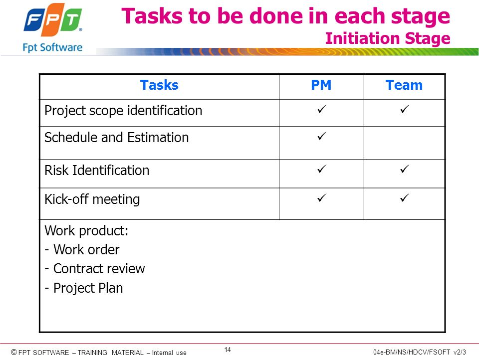 © Copyright 2006 FPT Software 14 © FPT SOFTWARE – TRAINING MATERIAL – Internal use 04e-BM/NS/HDCV/FSOFT v2/3 Tasks to be done in each stage Initiation Stage TasksPMTeam Project scope identification Schedule and Estimation Risk Identification Kick-off meeting Work product: - Work order - Contract review - Project Plan