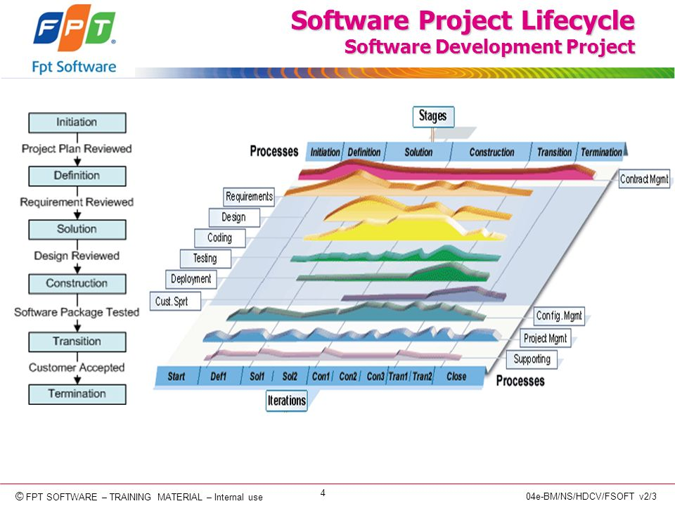 © Copyright 2006 FPT Software 4 © FPT SOFTWARE – TRAINING MATERIAL – Internal use 04e-BM/NS/HDCV/FSOFT v2/3 Software Project Lifecycle Software Development Project