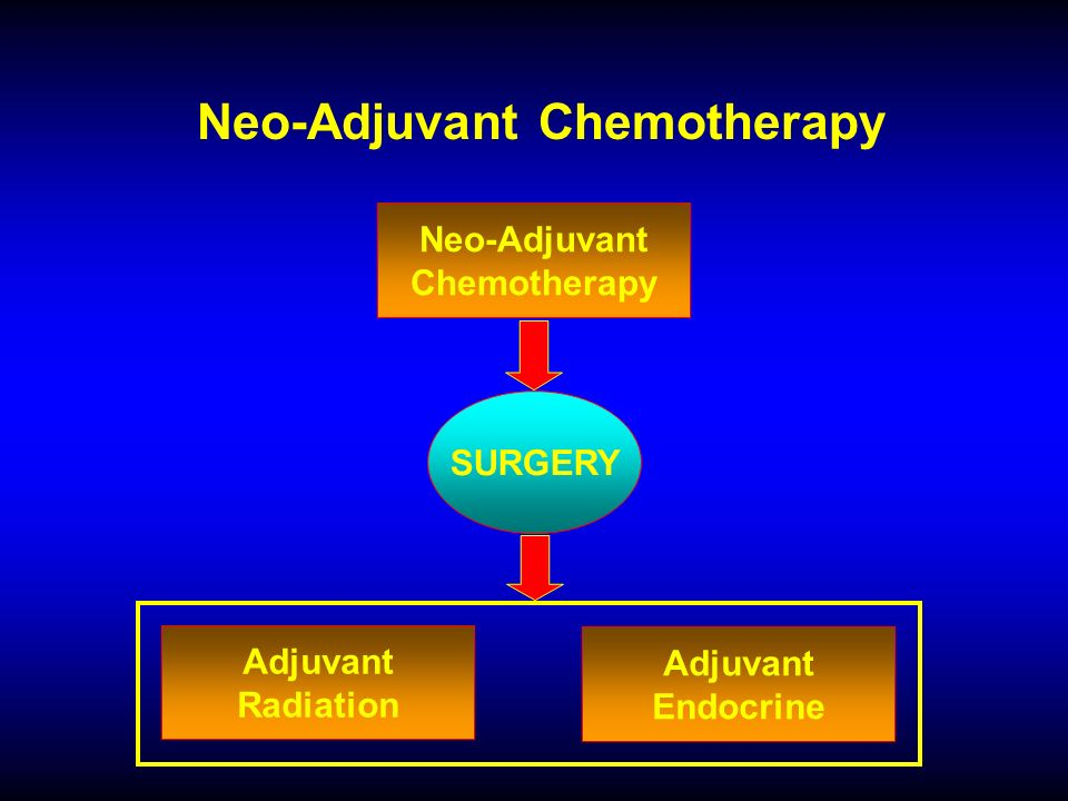 Neo-Adjuvant Chemotherapy SURGERY Neo-Adjuvant Chemotherapy Adjuvant Radiation Adjuvant Endocrine