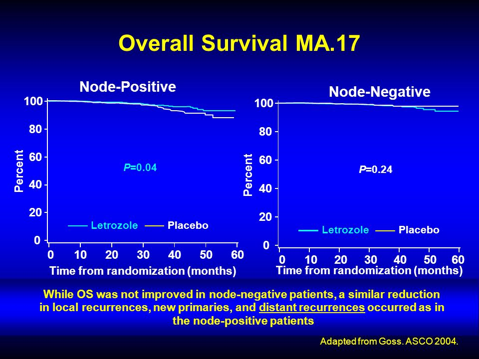P=0.04 Node-Positive Node-Negative P=0.24 Overall Survival MA Time from randomization (months) Time from randomization (months) Femara Placebo Percent LetrozolePlacebo Percent LetrozolePlacebo No.