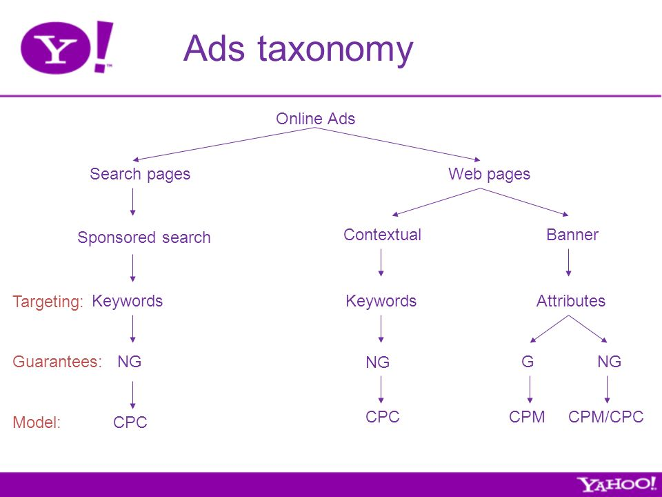 Ads taxonomy Search pagesWeb pages Contextual Sponsored search Banner Online Ads Keywords Attributes Targeting: Guarantees:NG G CPC CPM/CPCCPMCPC Model: