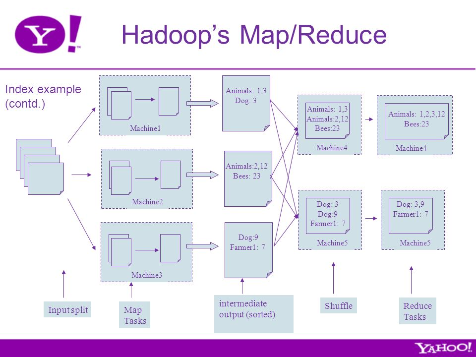 Hadoops Map/Reduce Machine1 Machine2 Machine3 Animals: 1,3 Dog: 3 Animals:2,12 Bees: 23 Dog:9 Farmer1: 7 Machine4 Animals: 1,3 Animals:2,12 Bees:23 Machine5 Dog: 3 Dog:9 Farmer1: 7 Machine4 Animals: 1,2,3,12 Bees:23 Machine5 Dog: 3,9 Farmer1: 7 Input splitMap Tasks intermediate output (sorted) ShuffleReduce Tasks Index example (contd.)