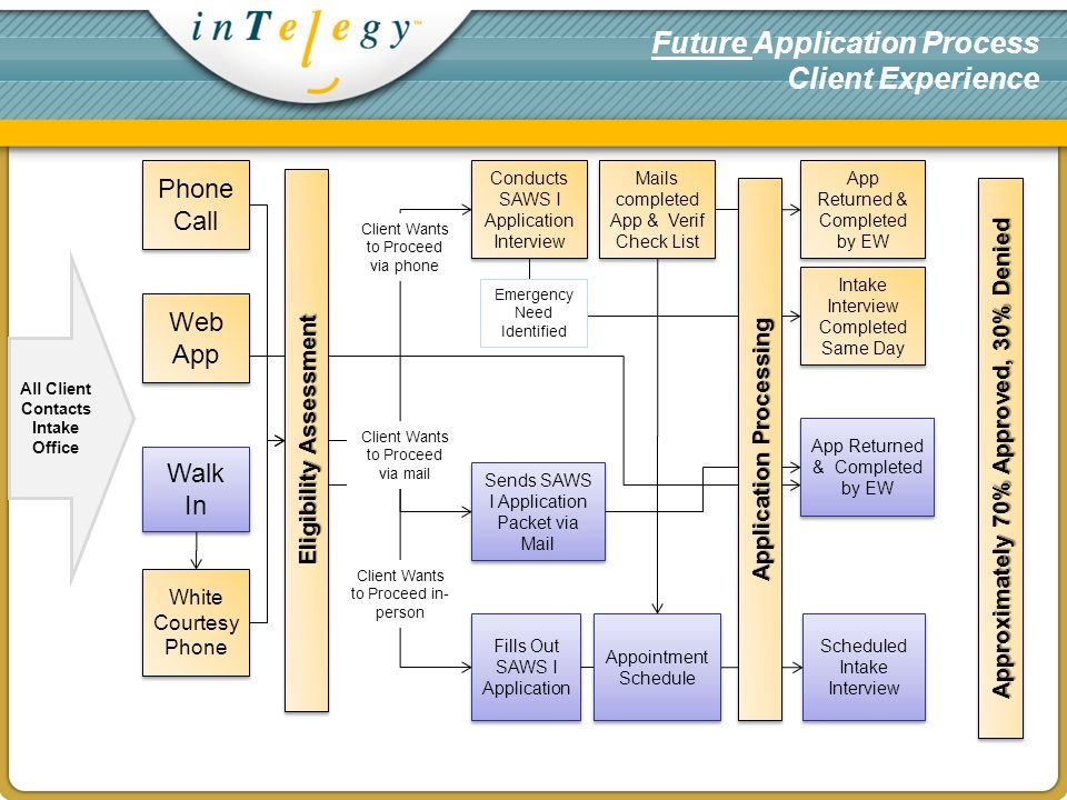 Future Application Process Client Experience Phone Call Walk In White Courtesy Phone Eligibility Assessment Sends SAWS I Application Packet via Mail Conducts SAWS I Application Interview Client Wants to Proceed via phone Mails completed App & Verif Check List Fills Out SAWS I Application App Returned & Completed by EW All Client Contacts Intake Office App Returned & Completed by EW Client Wants to Proceed via mail Client Wants to Proceed in- person Scheduled Intake Interview Intake Interview Completed Same Day Web App Emergency Need Identified Appointment Schedule Application Processing Approximately 70% Approved, 30% Denied