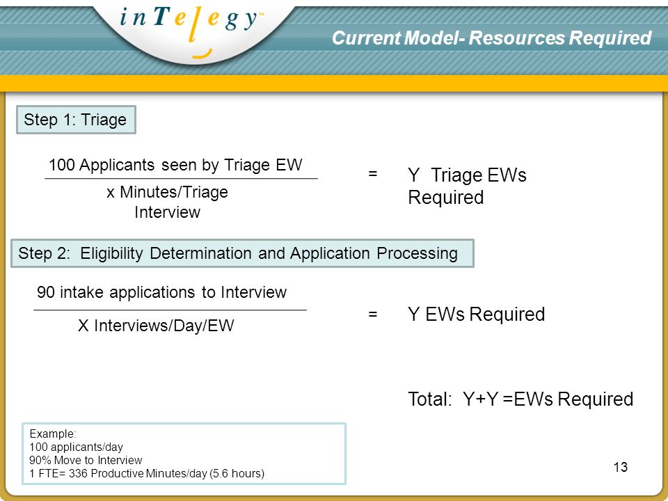 Current Model- Resources Required intake applications to Interview X Interviews/Day/EW = Y EWs Required Example: 100 applicants/day 90% Move to Interview 1 FTE= 336 Productive Minutes/day (5.6 hours) Step 1: Triage 100 Applicants seen by Triage EW = x Minutes/Triage Interview Y Triage EWs Required Step 2: Eligibility Determination and Application Processing Total: Y+Y =EWs Required