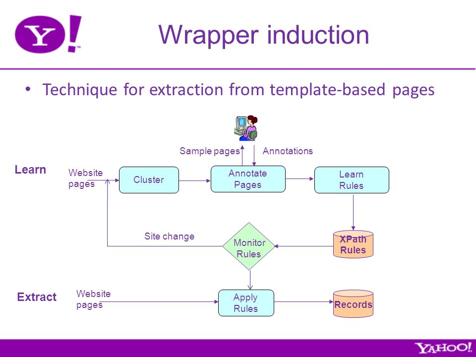 Wrapper induction Learn Annotate Pages Sample pages Website pages Learn Rules Records XPath Rules Annotations Extract Website pages Cluster Technique for extraction from template-based pages Monitor Rules Apply Rules Site change