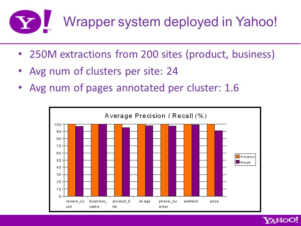Wrapper system deployed in Yahoo.