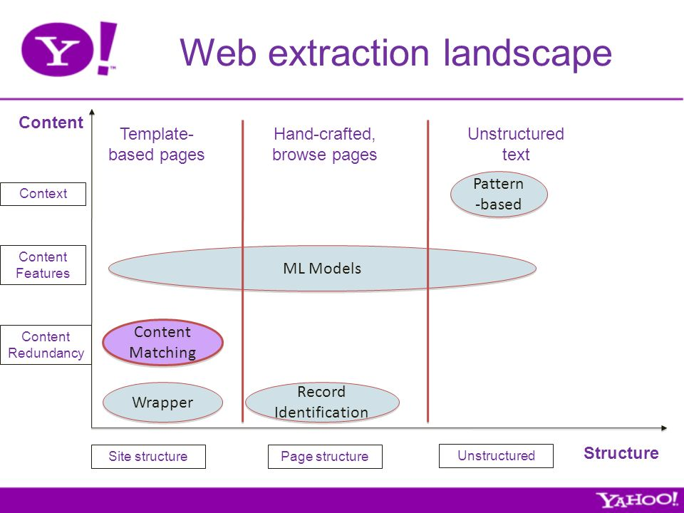 Web extraction landscape Site structurePage structure Structure Content Content Redundancy Content Features Context Pattern -based Wrapper Record Identification Content Matching ML Models Unstructured text Template- based pages Hand-crafted, browse pages Unstructured
