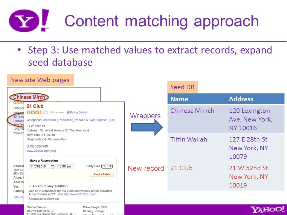 Content matching approach NameAddress Chinese Mirrch120 Lexington Ave, New York, NY 10016 Tiffin Wallah127 E 28th St New York, NY 10079 21 Club21 W 52nd St New York, NY 10019 Seed DB New site Web pages Step 3: Use matched values to extract records, expand seed database Wrappers New record