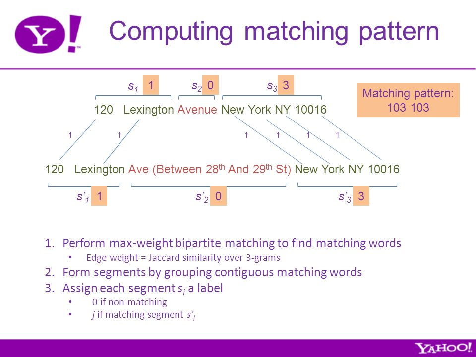 Computing matching pattern 120 Lexington Avenue New York NY 10016 120 Lexington Ave (Between 28 th And 29 th St) New York NY 10016 111111 1.Perform max-weight bipartite matching to find matching words Edge weight = Jaccard similarity over 3-grams 2.Form segments by grouping contiguous matching words 3.Assign each segment s i a label 0 if non-matching j if matching segment s j Matching pattern: 103 s1s1 s2s2 s3s3 s1s1 s2s2 s3s3 103 103