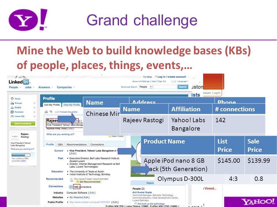 Grand challenge Mine the Web to build knowledge bases (KBs) of people, places, things, events,… NameAddressPhone Chinese Mirch120 Lexington Ave (between 28th St & 29th St) New York, NY 10016 (212) 532-3663 CameraAspect Ratio Mega- pixels Canon Powershot 6004:30.5 Olympus D-300L4:30.8 Product NameList Price Sale Price Apple iPod nano 8 GB Black (5th Generation) $145.00$139.99 NameAffiliation# connections Rajeev RastogiYahoo.