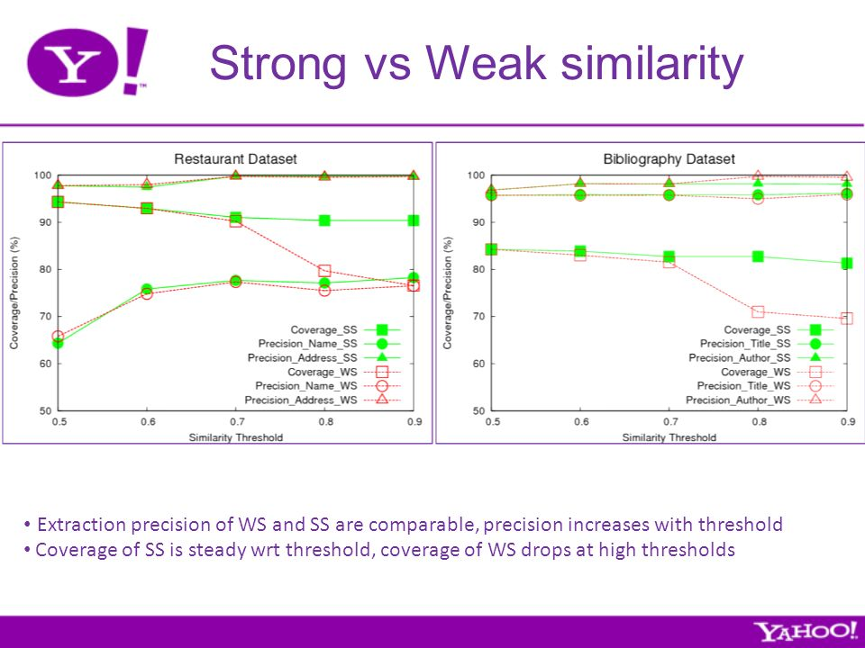 Strong vs Weak similarity Extraction precision of WS and SS are comparable, precision increases with threshold Coverage of SS is steady wrt threshold, coverage of WS drops at high thresholds