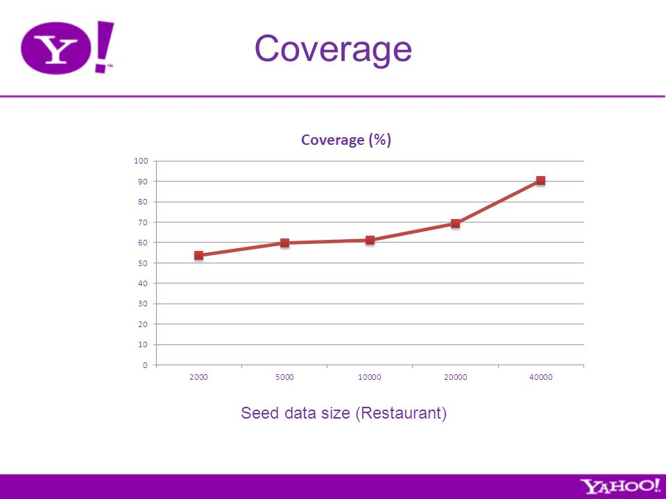 Coverage Seed data size (Restaurant)