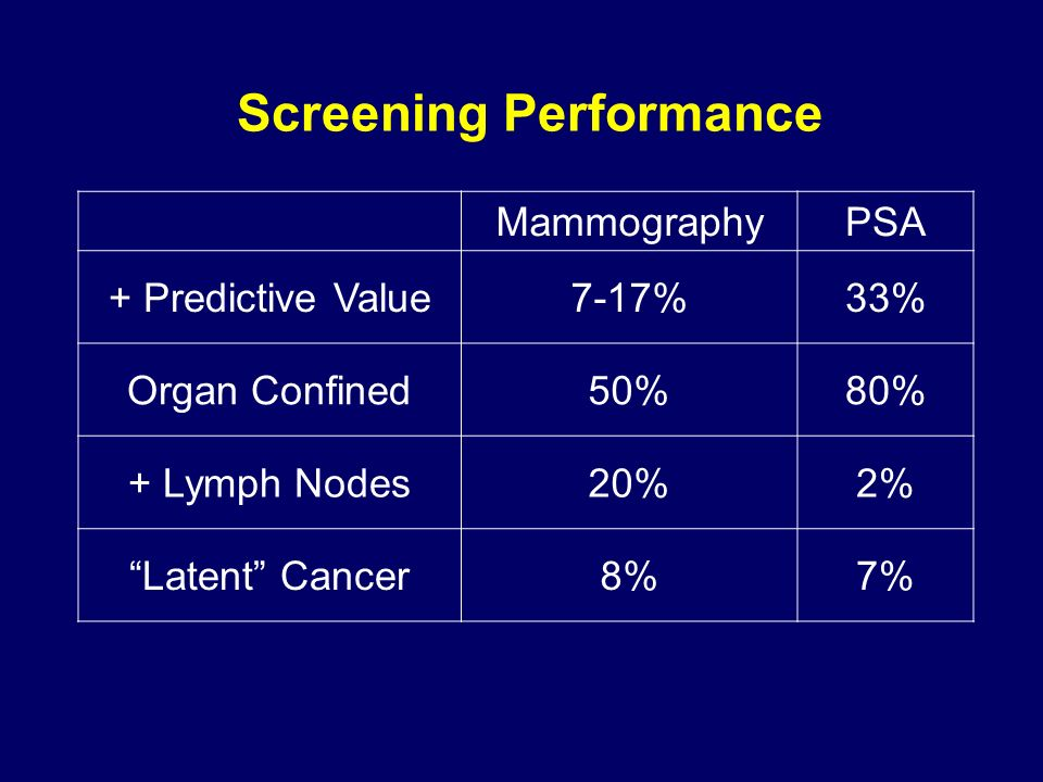 Screening Performance MammographyPSA + Predictive Value7-17%33% Organ Confined50%80% + Lymph Nodes20%2% Latent Cancer8%7%