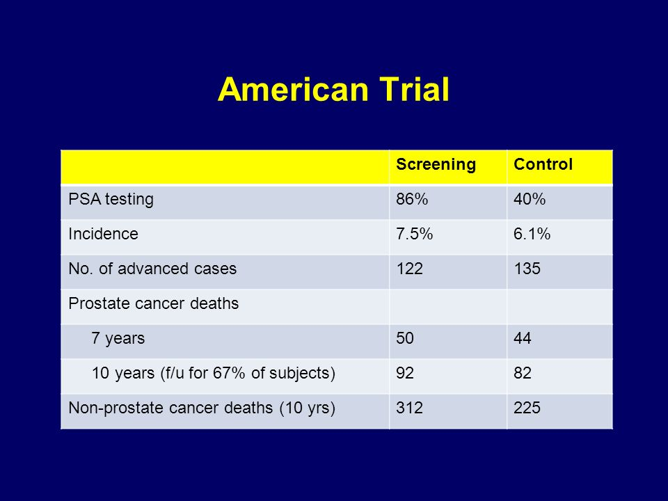American Trial ScreeningControl PSA testing86%40% Incidence7.5%6.1% No.