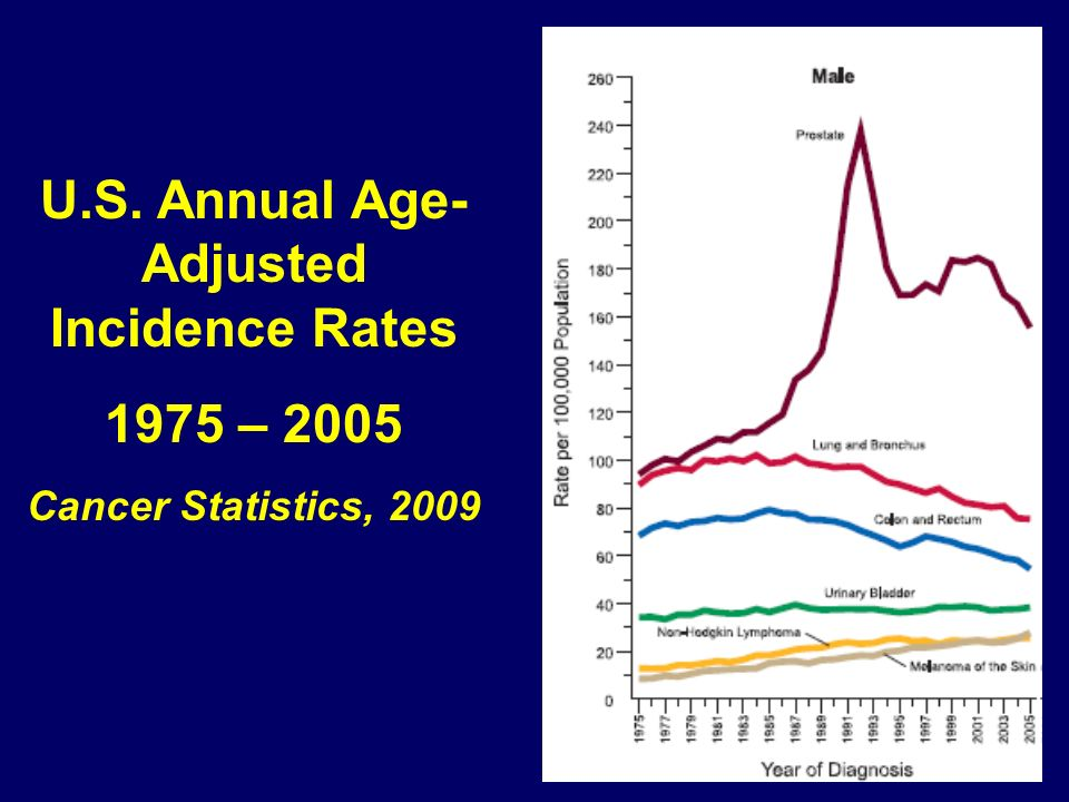 U.S. Annual Age- Adjusted Incidence Rates 1975 – 2005 Cancer Statistics, 2009