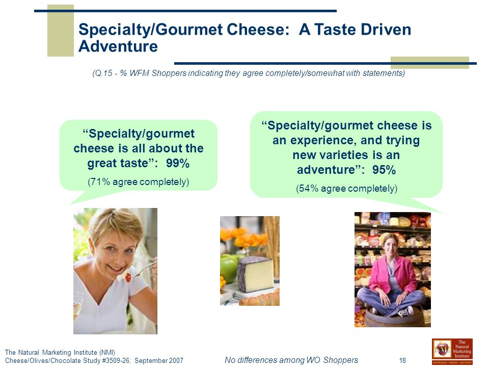 18 The Natural Marketing Institute (NMI) Cheese/Olives/Chocolate Study # ; September 2007 Specialty/Gourmet Cheese: A Taste Driven Adventure (Q.15 - % WFM Shoppers indicating they agree completely/somewhat with statements) Specialty/gourmet cheese is all about the great taste: 99% (71% agree completely) Specialty/gourmet cheese is an experience, and trying new varieties is an adventure: 95% (54% agree completely) No differences among WO Shoppers