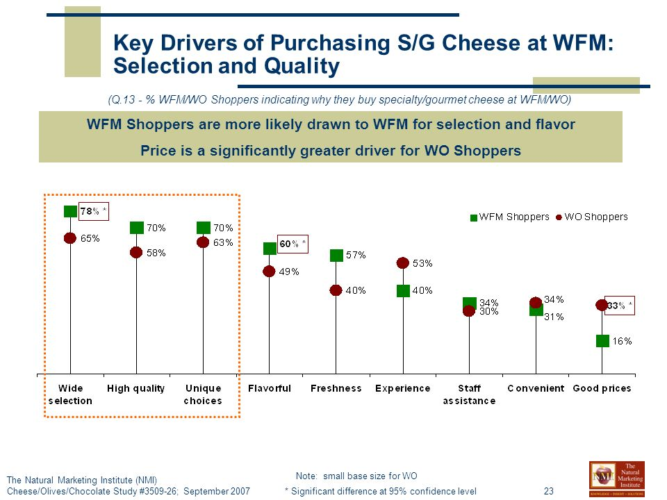 23 The Natural Marketing Institute (NMI) Cheese/Olives/Chocolate Study # ; September 2007 Key Drivers of Purchasing S/G Cheese at WFM: Selection and Quality WFM Shoppers are more likely drawn to WFM for selection and flavor Price is a significantly greater driver for WO Shoppers (Q.13 - % WFM/WO Shoppers indicating why they buy specialty/gourmet cheese at WFM/WO) * Significant difference at 95% confidence level Note: small base size for WO