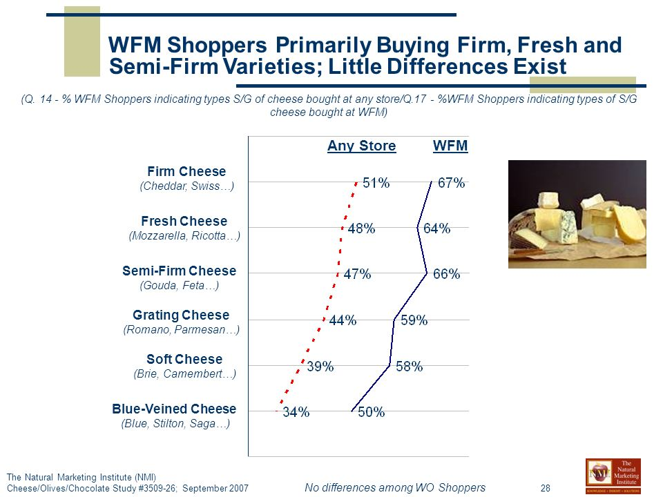 28 The Natural Marketing Institute (NMI) Cheese/Olives/Chocolate Study # ; September 2007 WFM Shoppers Primarily Buying Firm, Fresh and Semi-Firm Varieties; Little Differences Exist Any StoreWFM (Q.