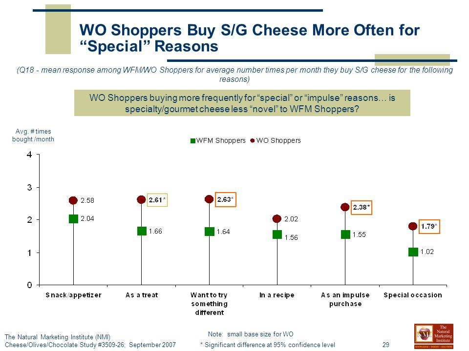 29 The Natural Marketing Institute (NMI) Cheese/Olives/Chocolate Study # ; September 2007 WO Shoppers Buy S/G Cheese More Often for Special Reasons (Q18 - mean response among WFM/WO Shoppers for average number times per month they buy S/G cheese for the following reasons) WO Shoppers buying more frequently for special or impulse reasons… is specialty/gourmet cheese less novel to WFM Shoppers.