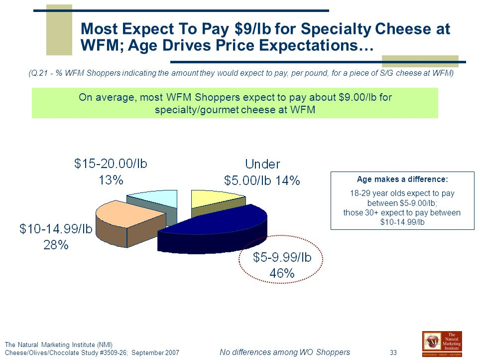 33 The Natural Marketing Institute (NMI) Cheese/Olives/Chocolate Study # ; September 2007 Most Expect To Pay $9/lb for Specialty Cheese at WFM; Age Drives Price Expectations… (Q.21 - % WFM Shoppers indicating the amount they would expect to pay, per pound, for a piece of S/G cheese at WFM) On average, most WFM Shoppers expect to pay about $9.00/lb for specialty/gourmet cheese at WFM Age makes a difference: year olds expect to pay between $5-9.00/lb; those 30+ expect to pay between $ /lb No differences among WO Shoppers