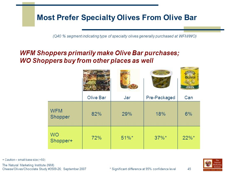 45 The Natural Marketing Institute (NMI) Cheese/Olives/Chocolate Study # ; September 2007 Olive BarJarPre-PackagedCan WFM Shopper 82%29%18%6% WO Shopper+ 72%51%*37%*22%* Most Prefer Specialty Olives From Olive Bar (Q40 % segment indicating type of specialty olives generally purchased at WFM/WO) WFM Shoppers primarily make Olive Bar purchases; WO Shoppers buy from other places as well + Caution – small base size (<50) * Significant difference at 95% confidence level