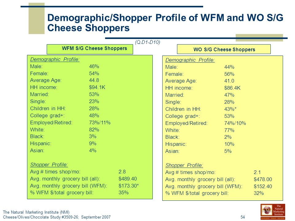 54 The Natural Marketing Institute (NMI) Cheese/Olives/Chocolate Study # ; September 2007 Demographic/Shopper Profile of WFM and WO S/G Cheese Shoppers (Q.D1-D10) Demographic Profile: Male: 46% Female: 54% Average Age: 44.8 HH income: $94.1K Married: 53% Single: 23% Children in HH: 28% College grad+: 48% Employed/Retired: 73%/11% White: 82% Black: 3% Hispanic: 9% Asian: 4% Shopper Profile: Avg # times shop/mo:2.8 Avg.