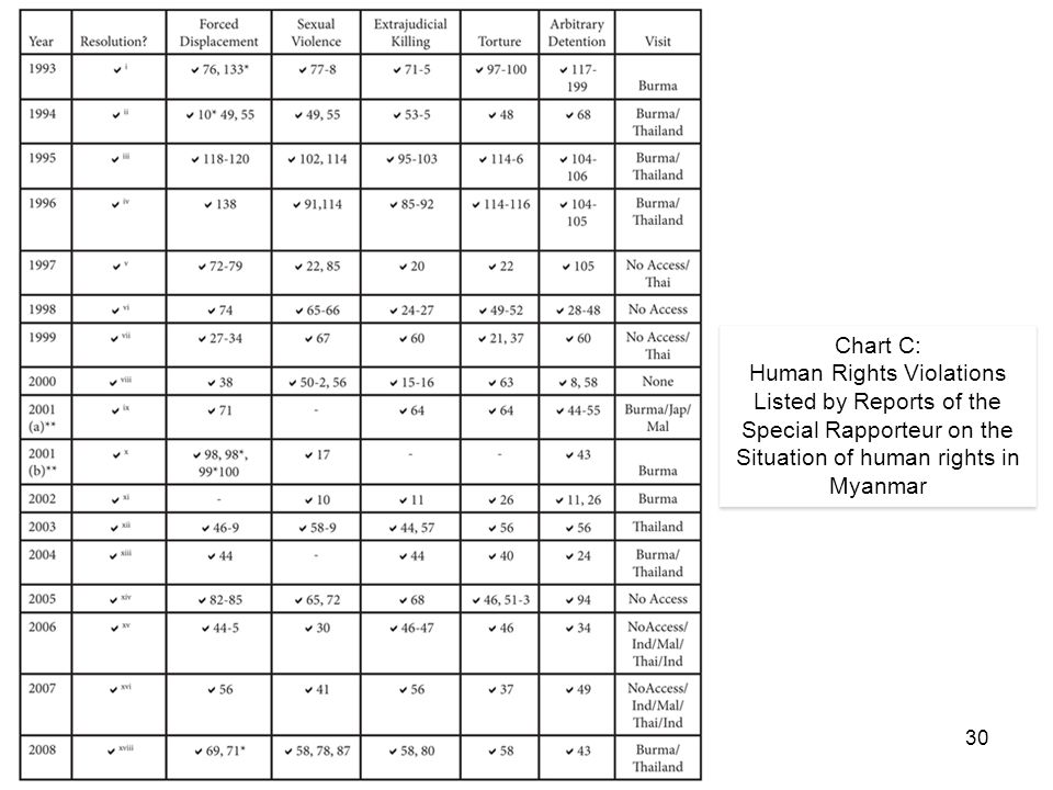 30 Chart C: Human Rights Violations Listed by Reports of the Special Rapporteur on the Situation of human rights in Myanmar Chart C: Human Rights Violations Listed by Reports of the Special Rapporteur on the Situation of human rights in Myanmar