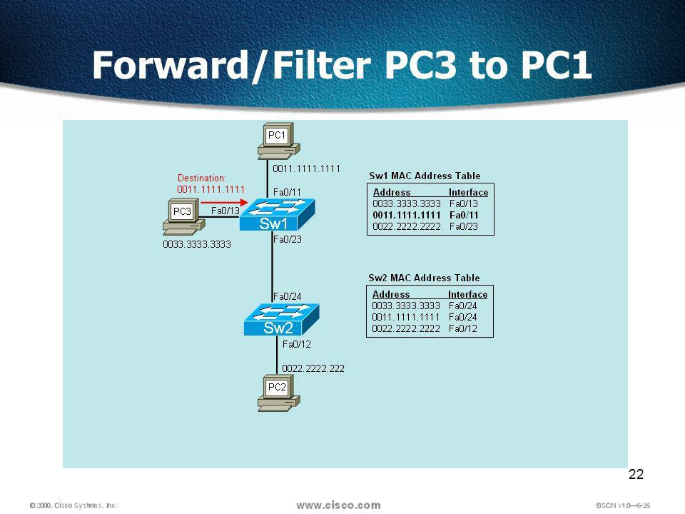 22 Forward/Filter PC3 to PC1