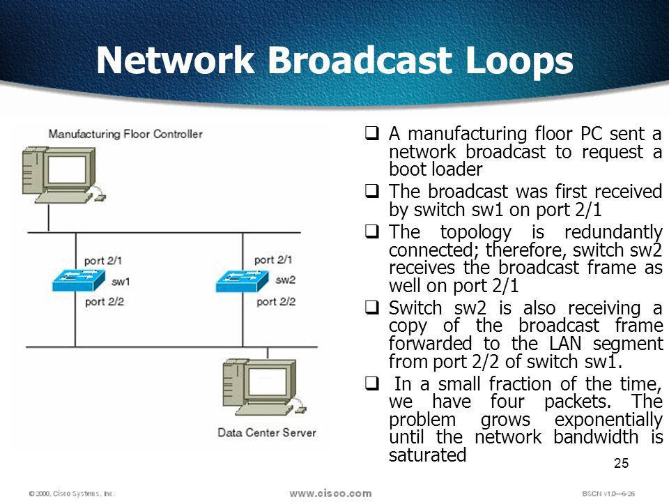 25 Network Broadcast Loops A manufacturing floor PC sent a network broadcast to request a boot loader The broadcast was first received by switch sw1 on port 2/1 The topology is redundantly connected; therefore, switch sw2 receives the broadcast frame as well on port 2/1 Switch sw2 is also receiving a copy of the broadcast frame forwarded to the LAN segment from port 2/2 of switch sw1.
