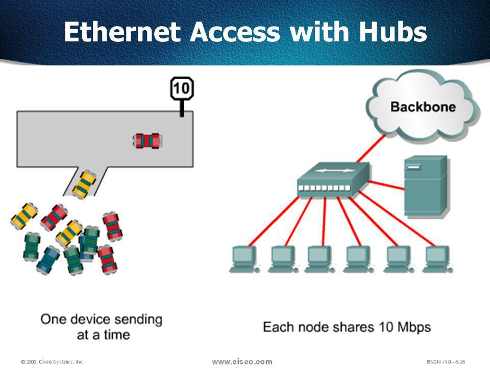 5 Ethernet Access with Hubs