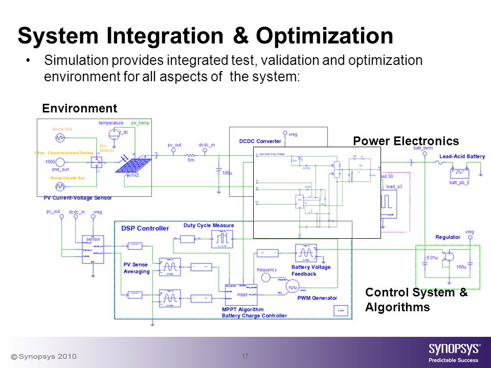 17 Power Electronics Control System & Algorithms Environment System Integration & Optimization Simulation provides integrated test, validation and optimization environment for all aspects of the system: