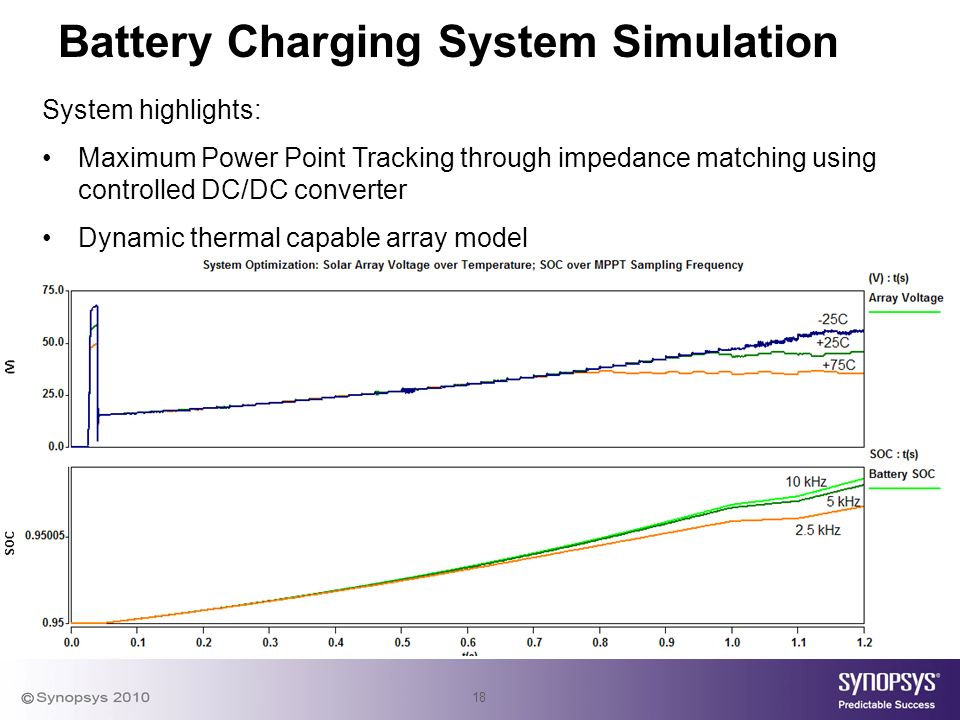 18 Battery Charging System Simulation System highlights: Maximum Power Point Tracking through impedance matching using controlled DC/DC converter Dynamic thermal capable array model