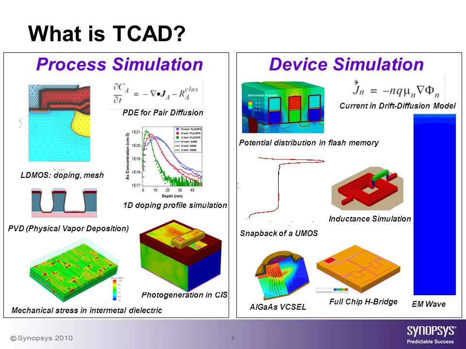 4 What is TCAD.