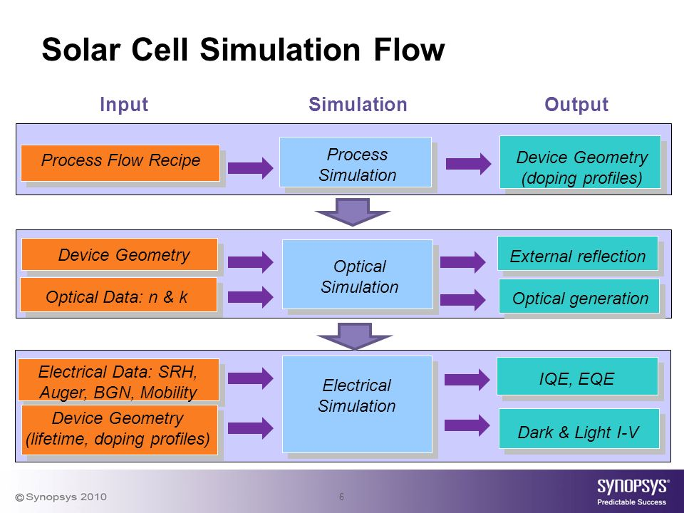 6 Solar Cell Simulation Flow SimulationOutputInput Device Geometry (doping profiles) Process Simulation Process Flow Recipe External reflection Optical generation Optical Simulation Optical Data: n & k Device Geometry Dark & Light I-V IQE, EQE Electrical Simulation Electrical Data: SRH, Auger, BGN, Mobility Device Geometry (lifetime, doping profiles)