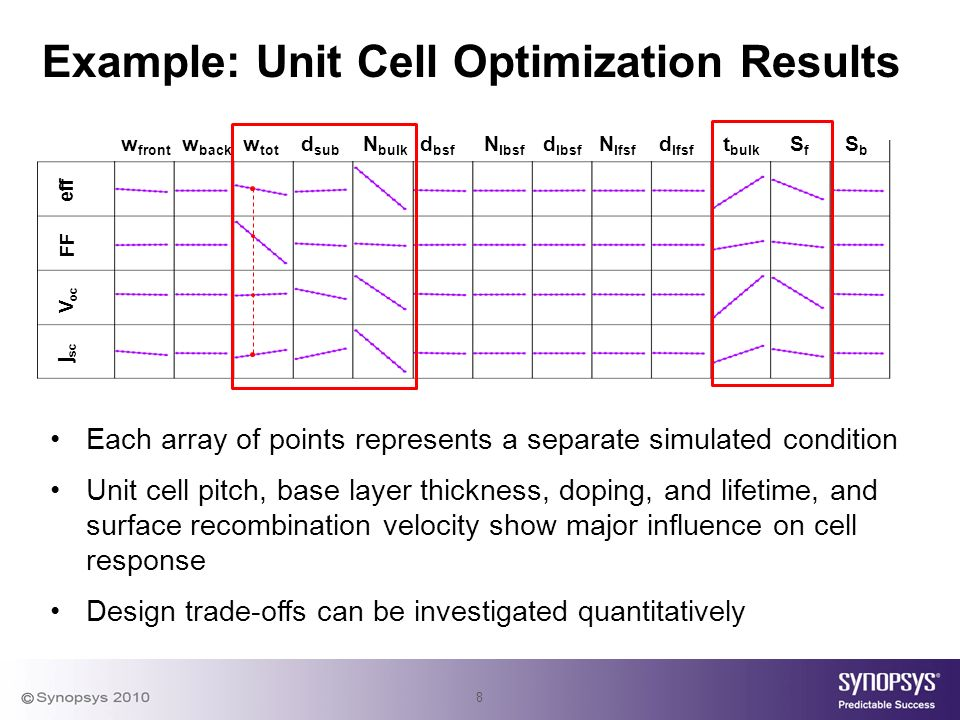 8 w front w back w tot d sub N bulk d bsf N lbsf d lbsf N lfsf d lfsf t bulk S f S b j sc V oc FF eff Example: Unit Cell Optimization Results Each array of points represents a separate simulated condition Unit cell pitch, base layer thickness, doping, and lifetime, and surface recombination velocity show major influence on cell response Design trade-offs can be investigated quantitatively
