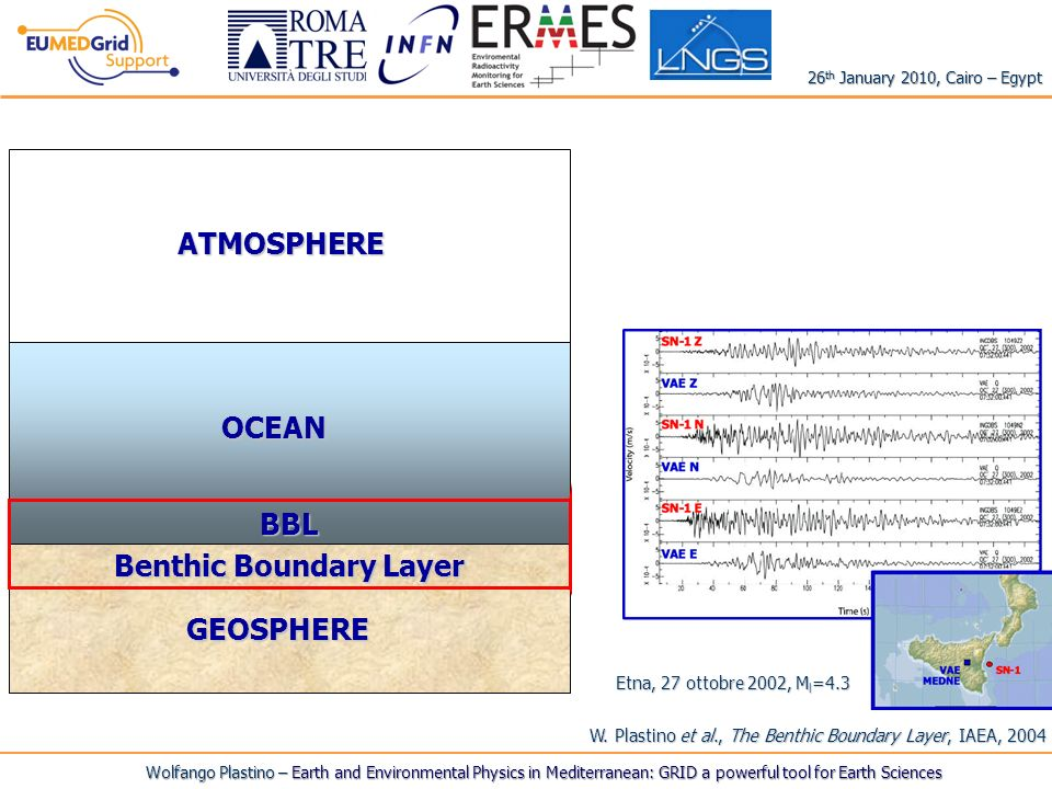 Key point: AS OBSERVING SITE OF SOLID EARTH PROCESSES -GEOPHYSICAL MONITORING- (seismicity, geomagnetic field) AS SITE OF PHYSICAL, GEOCHEMICAL AND BIOLOGICAL PROCESSES playing important roles in environmental global changes (e.g., geohazards, carbon cycle, heat flow, life generation, climatic oceanography).