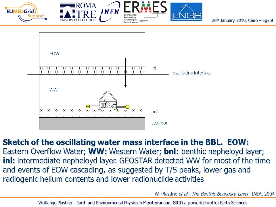 Sketch of the oscillating water mass interface in the BBL.