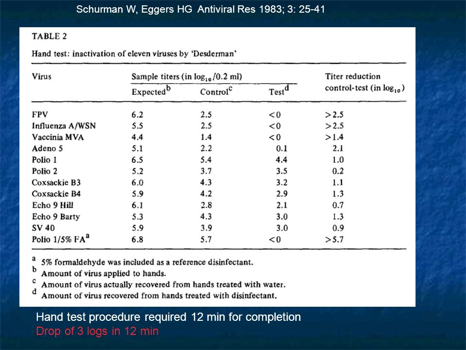 Hand test procedure required 12 min for completion Drop of 3 logs in 12 min Schurman W, Eggers HG Antiviral Res 1983; 3: 25-41