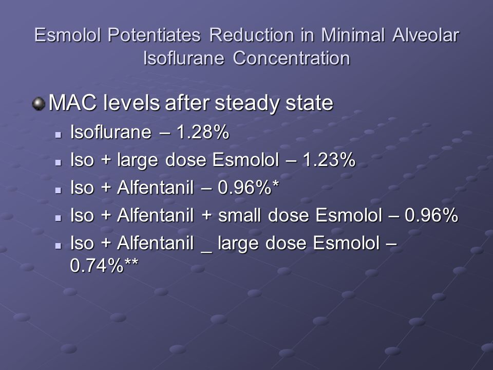 Esmolol Potentiates Reduction in Minimal Alveolar Isoflurane Concentration MAC levels after steady state Isoflurane – 1.28% Isoflurane – 1.28% Iso + large dose Esmolol – 1.23% Iso + large dose Esmolol – 1.23% Iso + Alfentanil – 0.96%* Iso + Alfentanil – 0.96%* Iso + Alfentanil + small dose Esmolol – 0.96% Iso + Alfentanil + small dose Esmolol – 0.96% Iso + Alfentanil _ large dose Esmolol – 0.74%** Iso + Alfentanil _ large dose Esmolol – 0.74%**