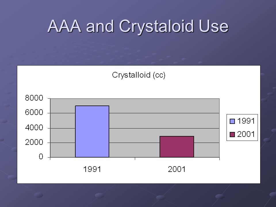AAA and Crystaloid Use