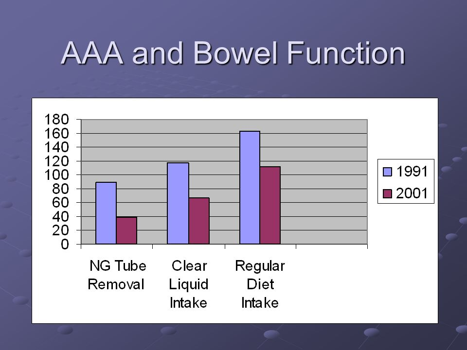 AAA and Bowel Function