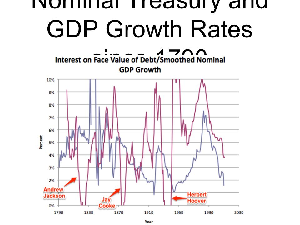 Nominal Treasury and GDP Growth Rates since 1790