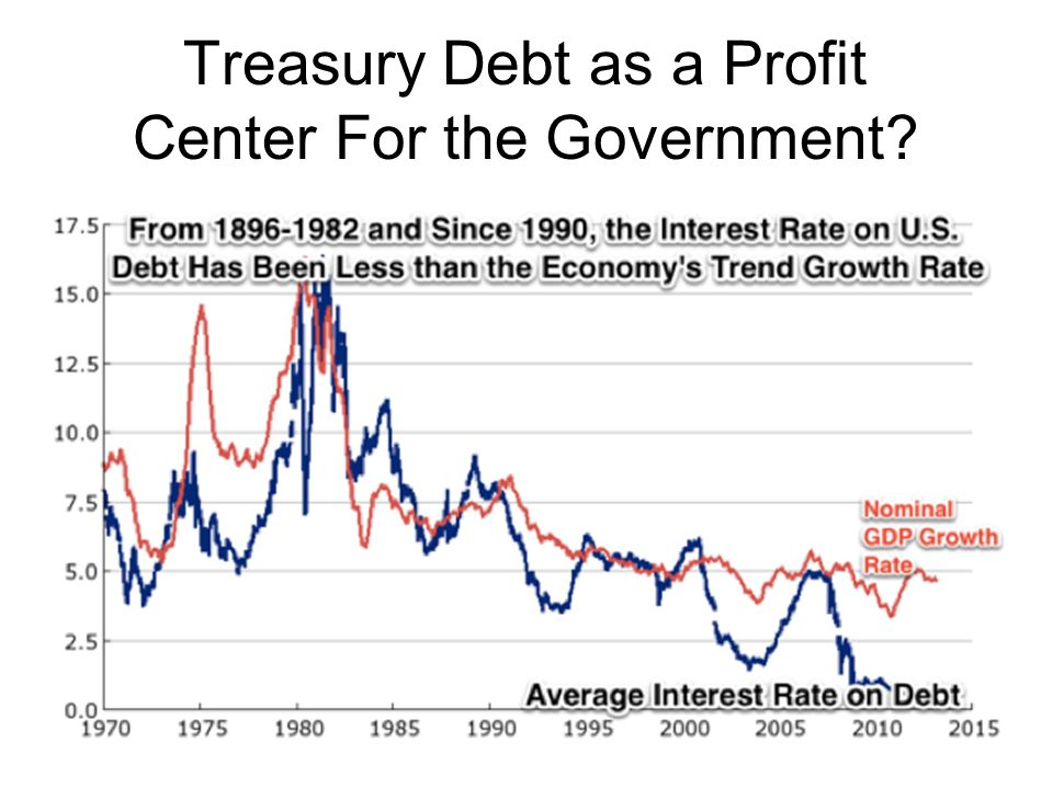 Treasury Debt as a Profit Center For the Government