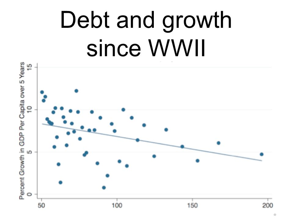Debt and growth since WWII